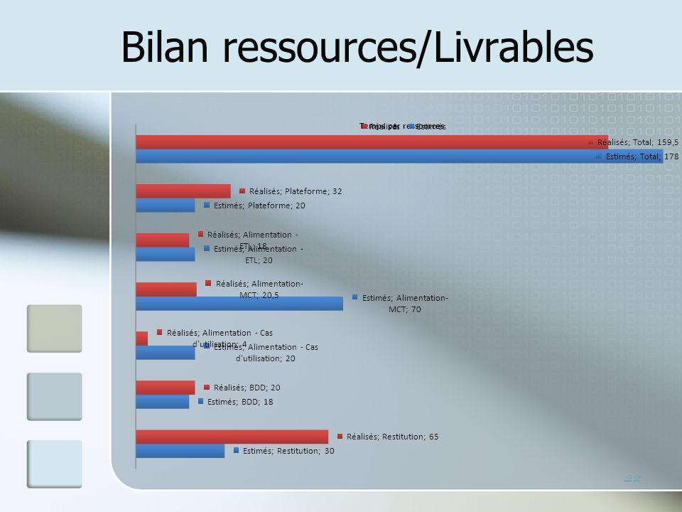 Bilan ressources/Livrables 22