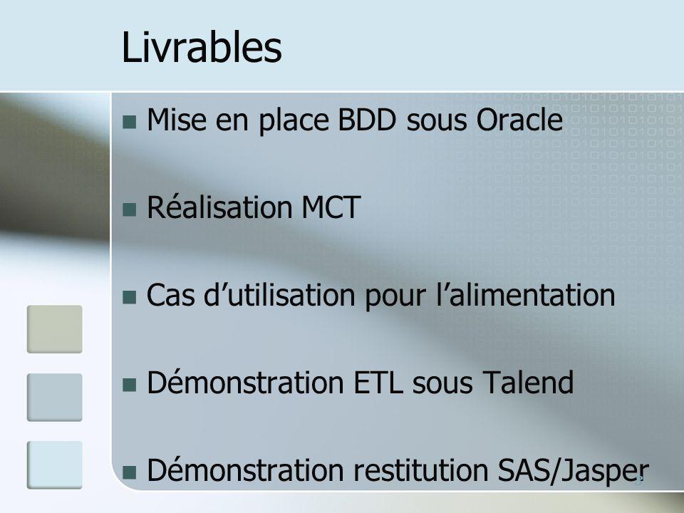 Livrables Mise en place BDD sous Oracle Réalisation MCT Cas dutilisation pour lalimentation Démonstration ETL sous Talend Démonstration restitution SAS/Jasper 3