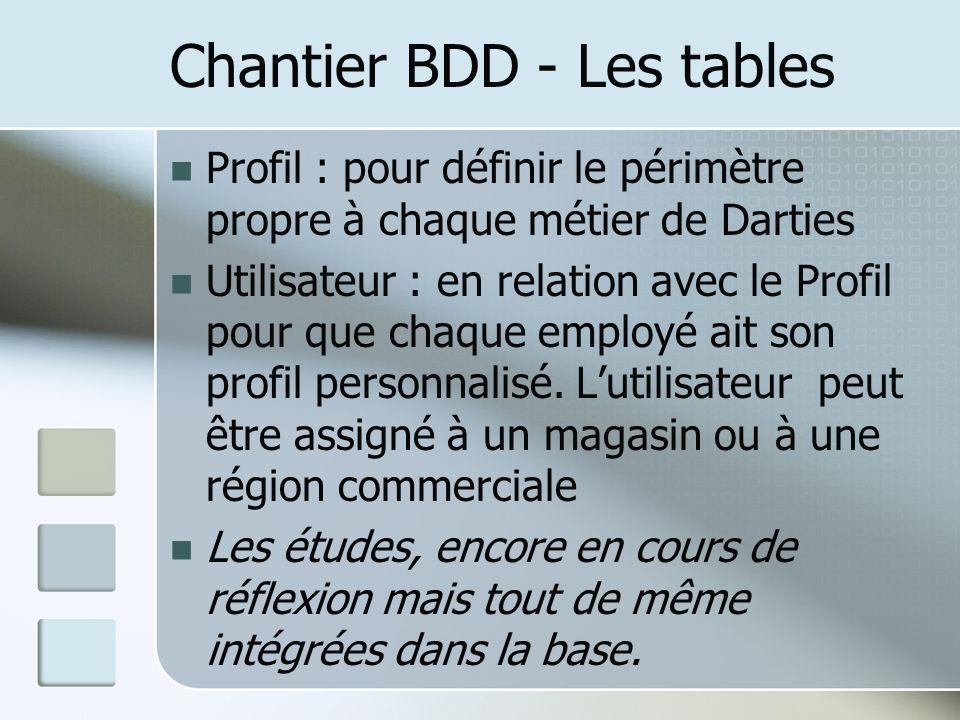 Chantier BDD - Les tables Profil : pour définir le périmètre propre à chaque métier de Darties Utilisateur : en relation avec le Profil pour que chaque employé ait son profil personnalisé.