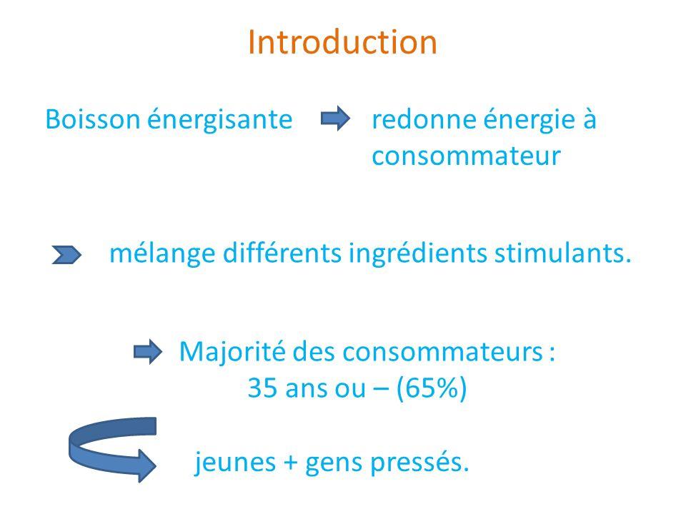 Introduction Boisson énergisanteredonne énergie à consommateur mélange différents ingrédients stimulants. jeunes + gens pressés. Majorité des consomma
