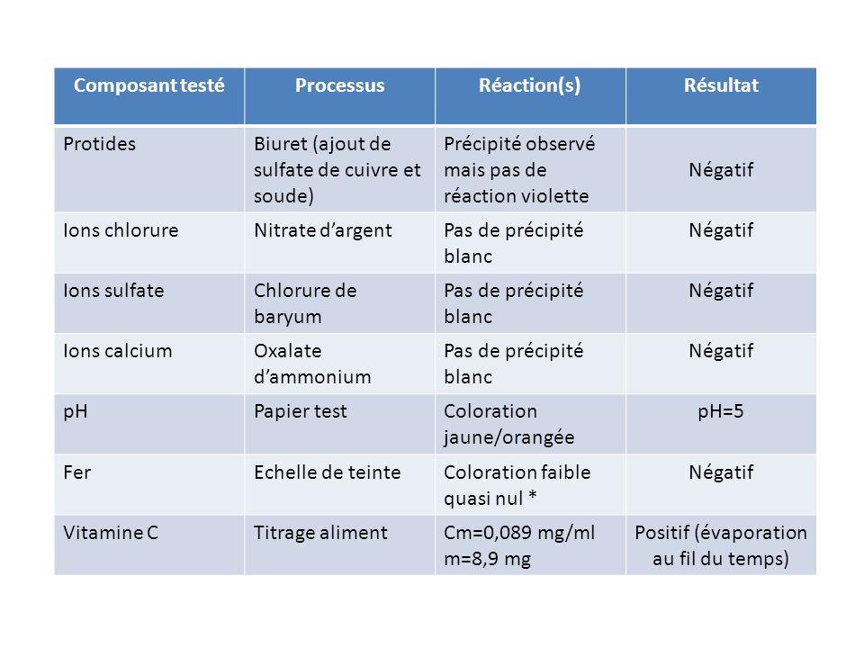Composant testéProcessusRéaction(s)Résultat ProtidesBiuret (ajout de sulfate de cuivre et soude) Précipité observé mais pas de réaction violette Négat