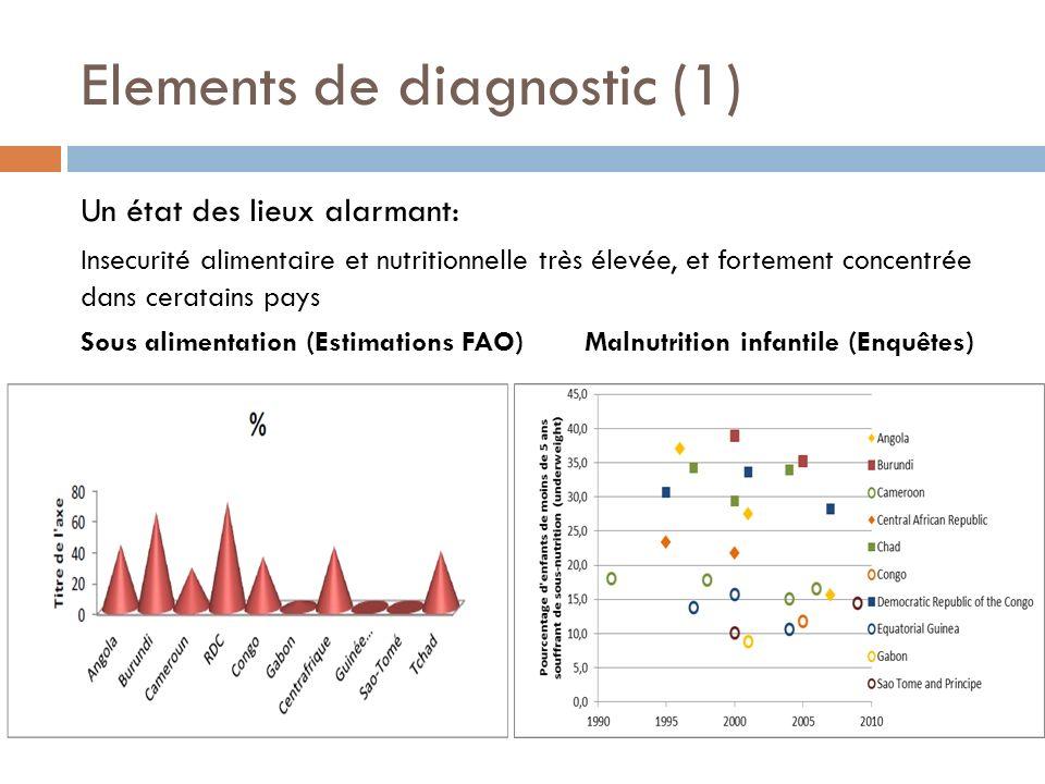 Elements de diagnostic (1) Un état des lieux alarmant: Insecurité alimentaire et nutritionnelle très élevée, et fortement concentrée dans ceratains pa