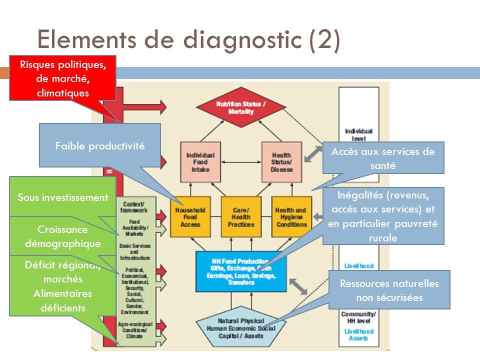 Elements de diagnostic (2) Accès aux services de santé Inégalités (revenus, accès aux services) et en particulier pauvreté rurale Faible productivité