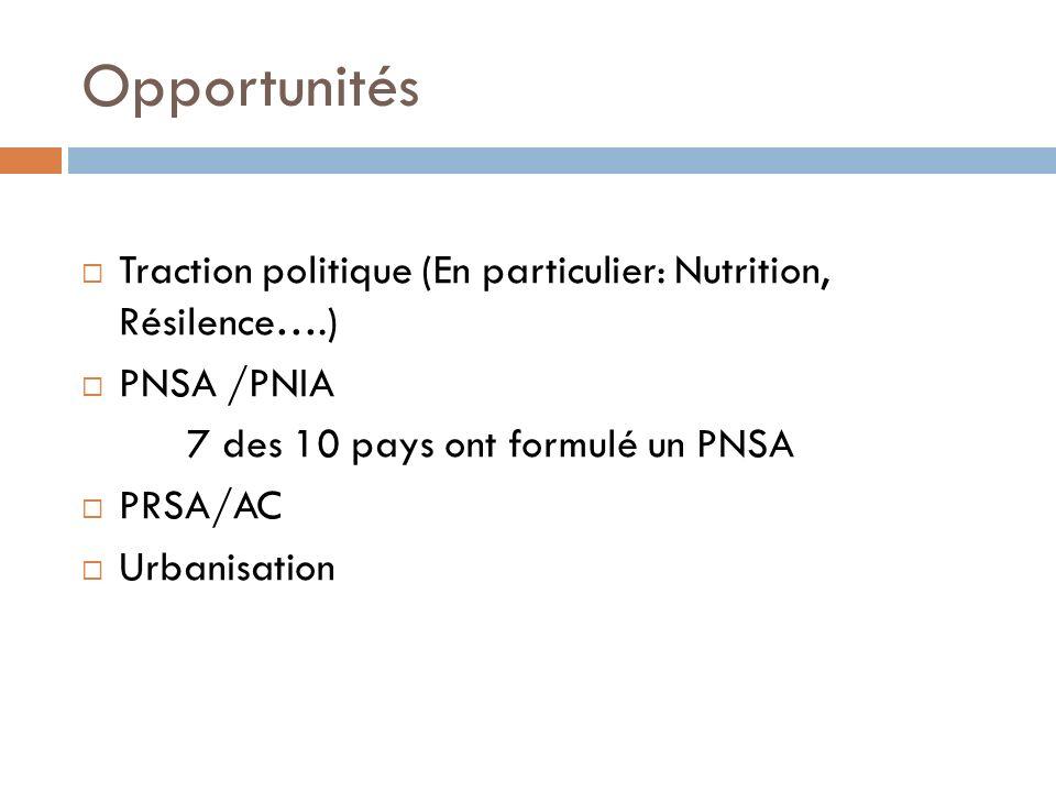 Opportunités Traction politique (En particulier: Nutrition, Résilence….) PNSA /PNIA 7 des 10 pays ont formulé un PNSA PRSA/AC Urbanisation