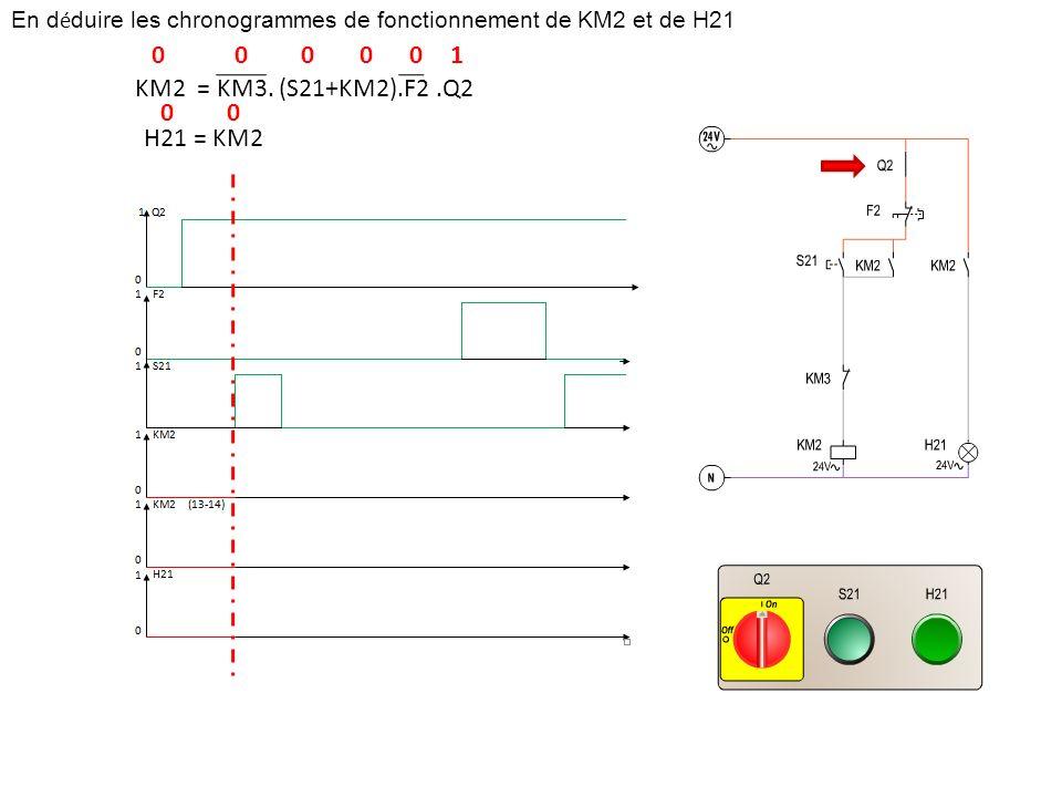 En d é duire les chronogrammes de fonctionnement de KM2 et de H21 KM2 = KM3. (S21+KM2).F2.Q2 H21 = KM2 100000 00