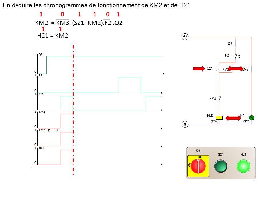 En d é duire les chronogrammes de fonctionnement de KM2 et de H21 KM2 = KM3. (S21+KM2).F2.Q2 H21 = KM2 101101 11