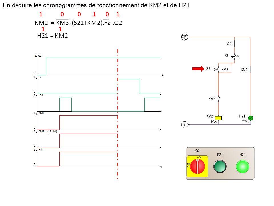 En d é duire les chronogrammes de fonctionnement de KM2 et de H21 KM2 = KM3. (S21+KM2).F2.Q2 H21 = KM2 101001 11