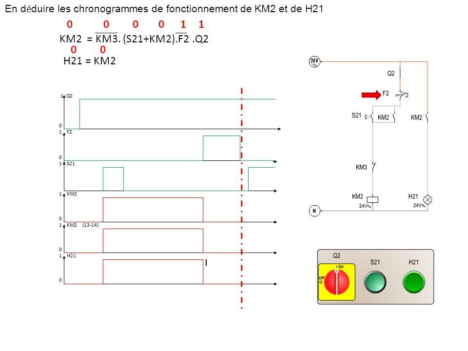 En d é duire les chronogrammes de fonctionnement de KM2 et de H21 KM2 = KM3. (S21+KM2).F2.Q2 H21 = KM2 110000 00
