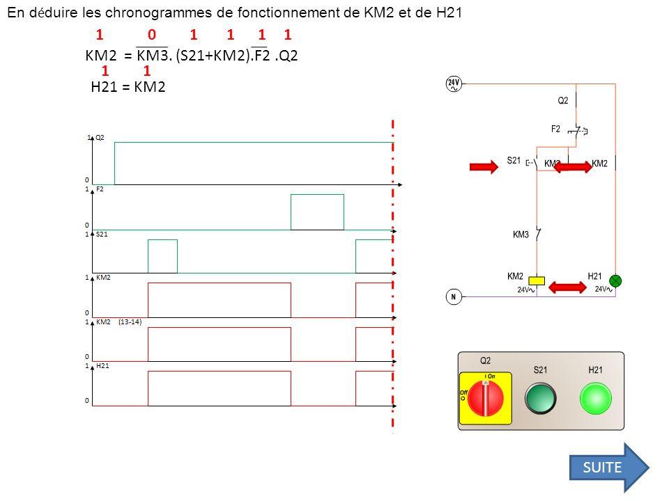 En d é duire les chronogrammes de fonctionnement de KM2 et de H21 KM2 = KM3. (S21+KM2).F2.Q2 H21 = KM2 111101 11 SUITE