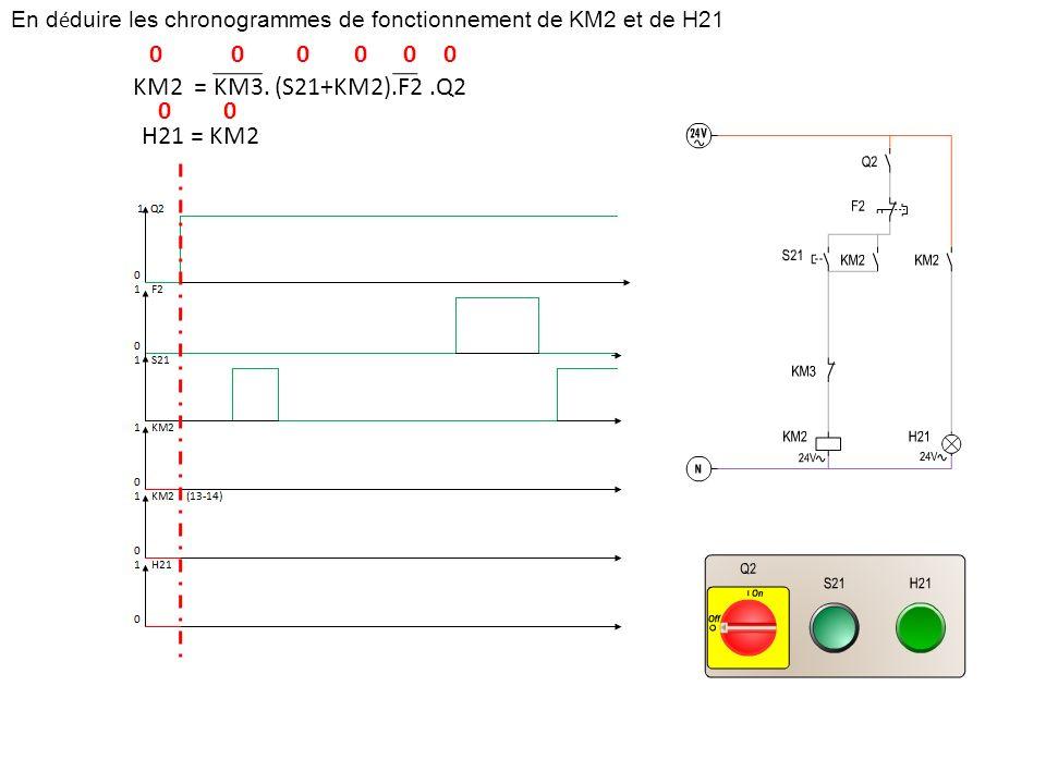 En d é duire les chronogrammes de fonctionnement de KM2 et de H21 KM2 = KM3. (S21+KM2).F2.Q2 H21 = KM2 000000 00