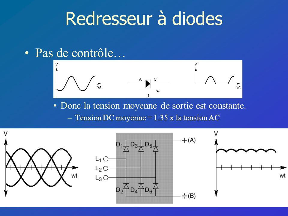 Redresseur à diodes Pas de contrôle… Donc la tension moyenne de sortie est constante. –Tension DC moyenne = 1.35 x la tension AC