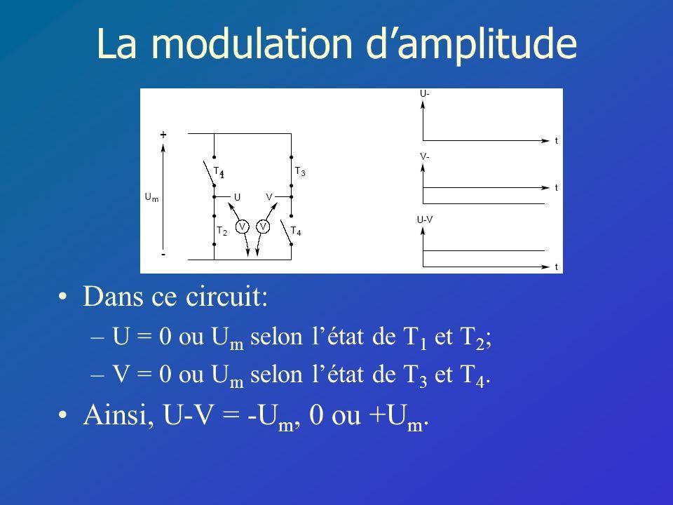 La modulation damplitude Dans ce circuit: –U = 0 ou U m selon létat de T 1 et T 2 ; –V = 0 ou U m selon létat de T 3 et T 4. Ainsi, U-V = -U m, 0 ou +