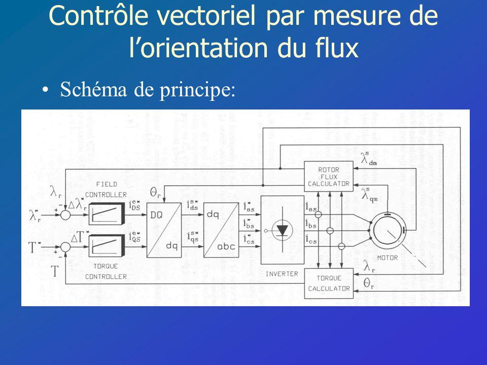 Contrôle vectoriel par mesure de lorientation du flux Schéma de principe: