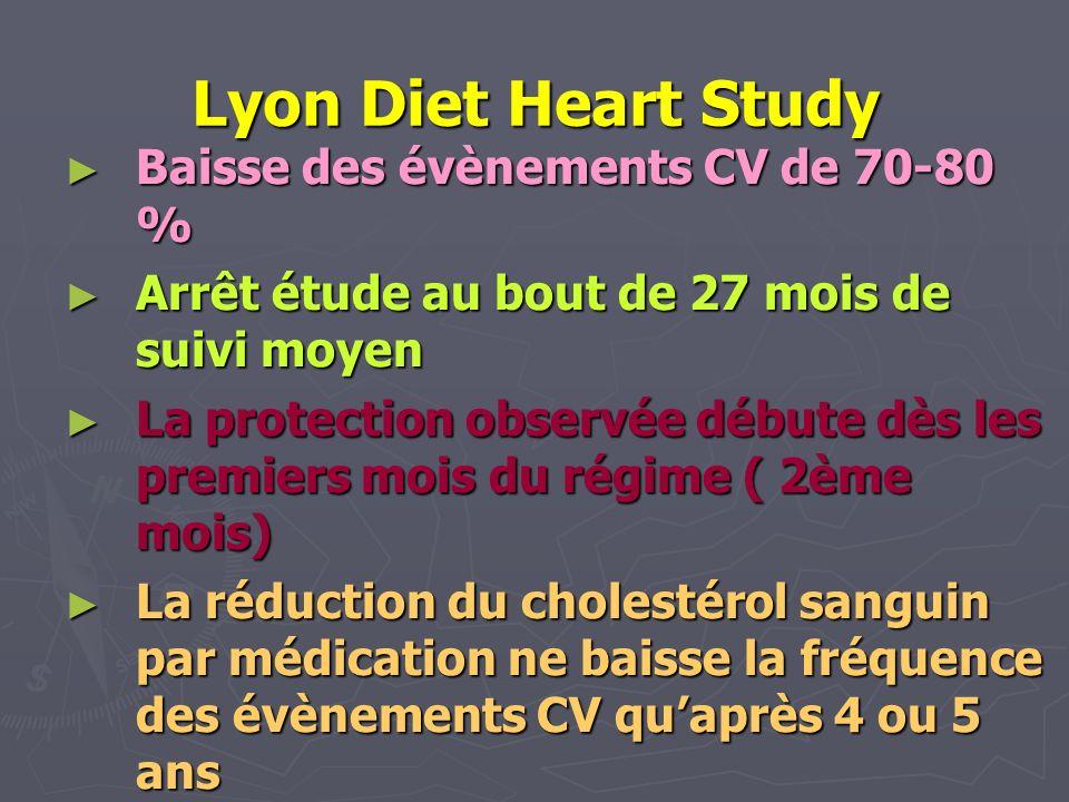 Lyon Diet Heart Study Baisse des évènements CV de 70-80 % Baisse des évènements CV de 70-80 % Arrêt étude au bout de 27 mois de suivi moyen Arrêt étud