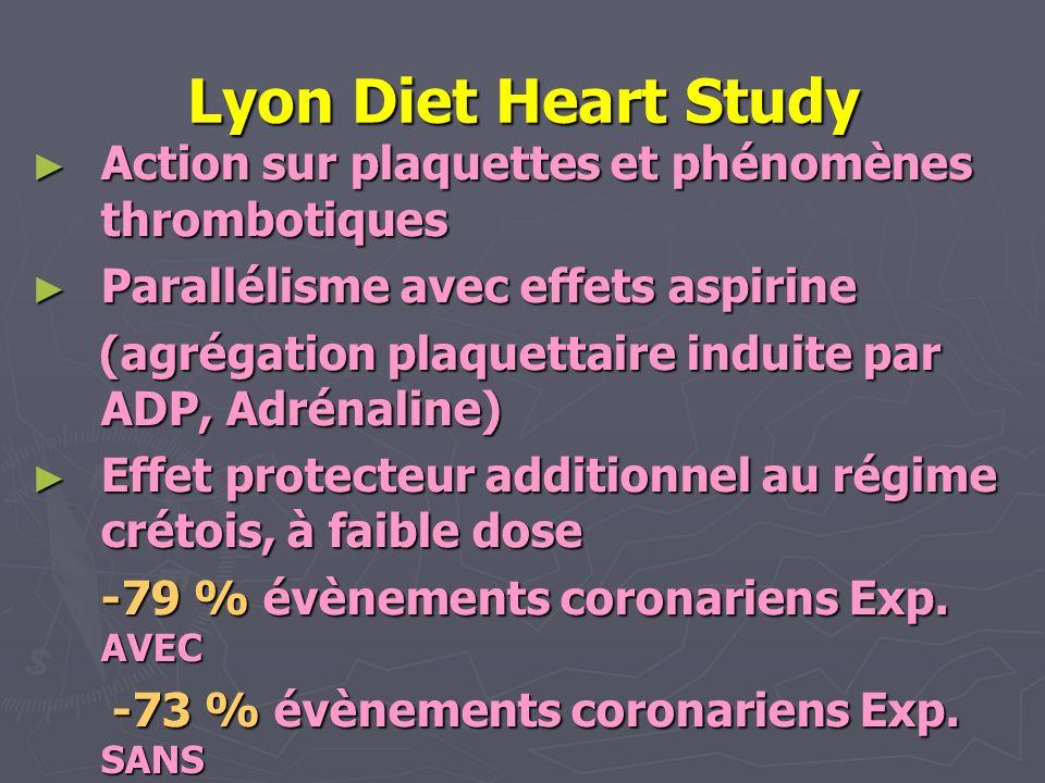 Lyon Diet Heart Study Action sur plaquettes et phénomènes thrombotiques Action sur plaquettes et phénomènes thrombotiques Parallélisme avec effets asp