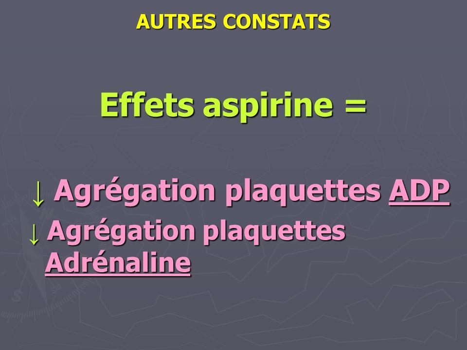 AUTRES CONSTATS Effets aspirine = Effets aspirine = Agrégation plaquettes ADP Agrégation plaquettes ADP Agrégation plaquettes Adrénaline Agrégation pl
