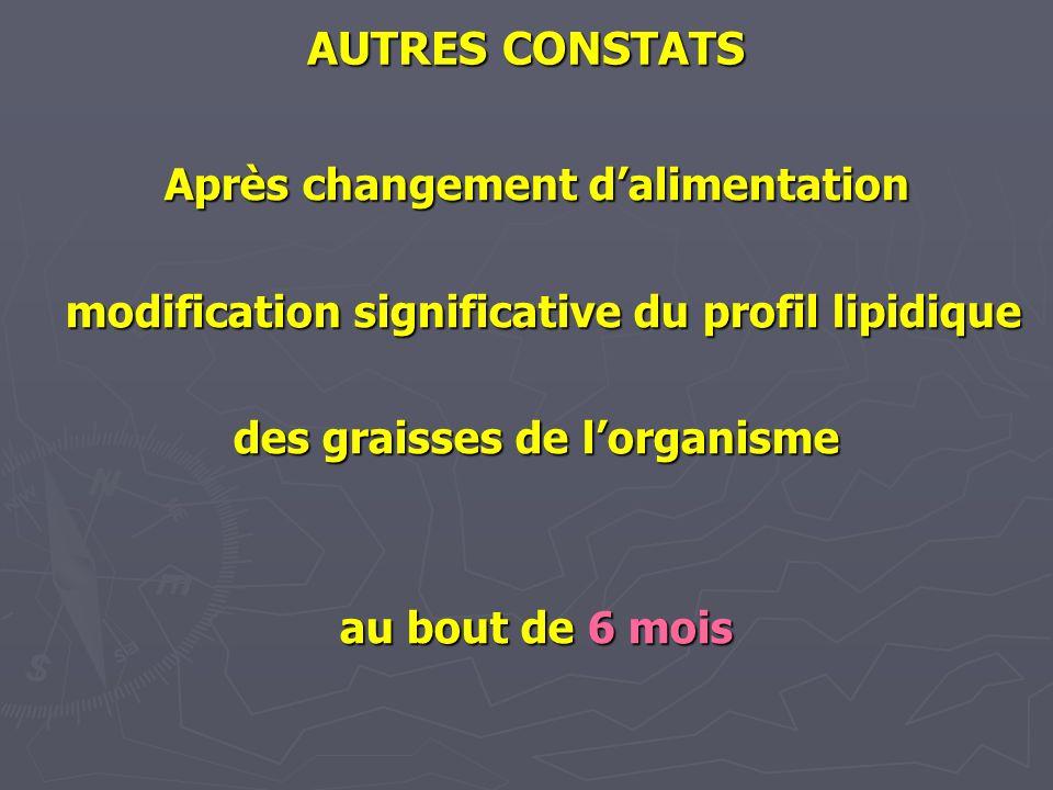 AUTRES CONSTATS Après changement dalimentation modification significative du profil lipidique modification significative du profil lipidique des grais