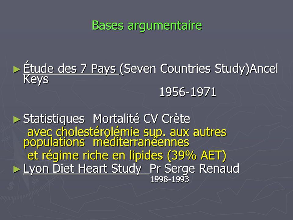 Bases argumentaire Étude des 7 Pays (Seven Countries Study)Ancel Keys Étude des 7 Pays (Seven Countries Study)Ancel Keys1956-1971 Statistiques Mortali