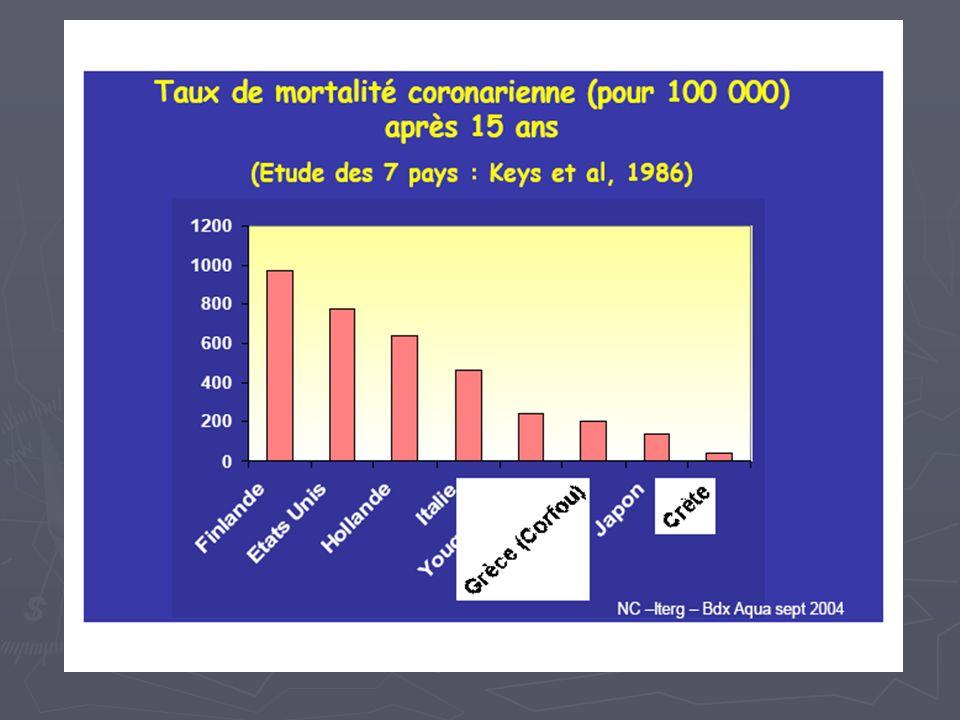 AUTRES CONSTATS Effets aspirine = Effets aspirine = Agrégation plaquettes ADP Agrégation plaquettes ADP Agrégation plaquettes Adrénaline Agrégation plaquettes Adrénaline