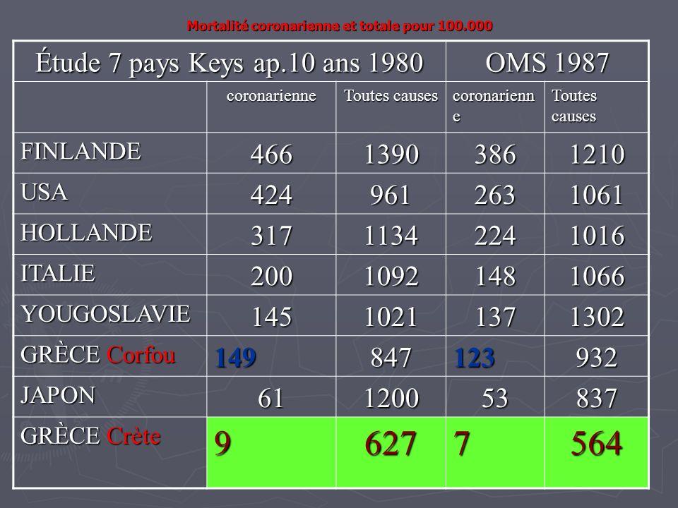 Mortalité coronarienne et totale pour 100.000 Étude 7 pays Keys ap.10 ans 1980 OMS 1987 coronarienne Toutes causes coronarienn e Toutes causes FINLAND