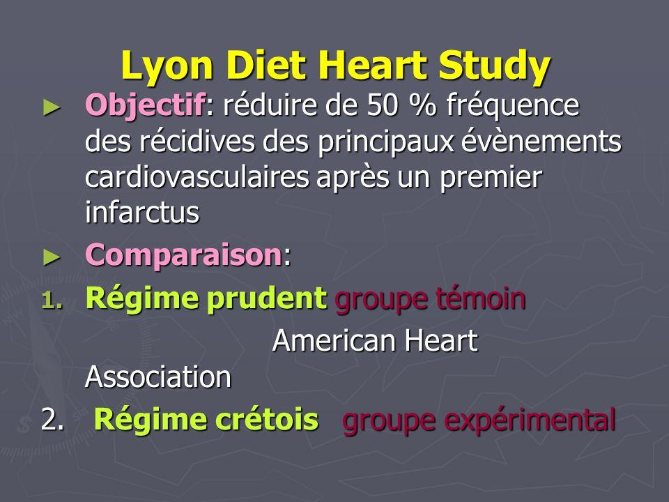 Lyon Diet Heart Study Objectif: réduire de 50 % fréquence des récidives des principaux évènements cardiovasculaires après un premier infarctus Objecti