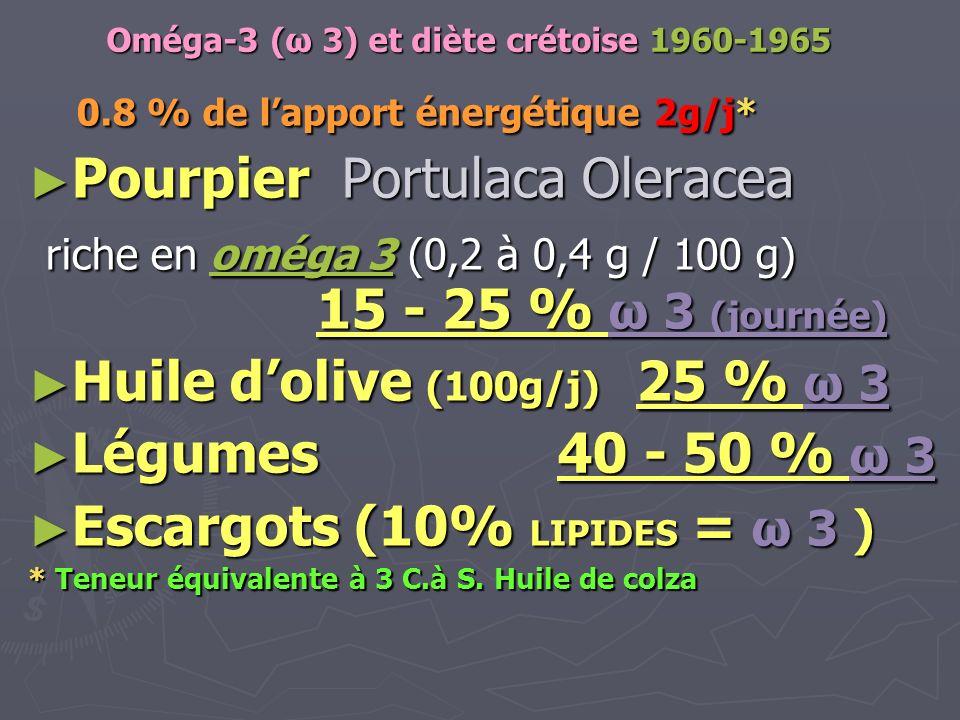 Oméga-3 (ω 3) et diète crétoise 1960-1965 0.8 % de lapport énergétique 2g/j* 0.8 % de lapport énergétique 2g/j* Pourpier Portulaca Oleracea Pourpier P