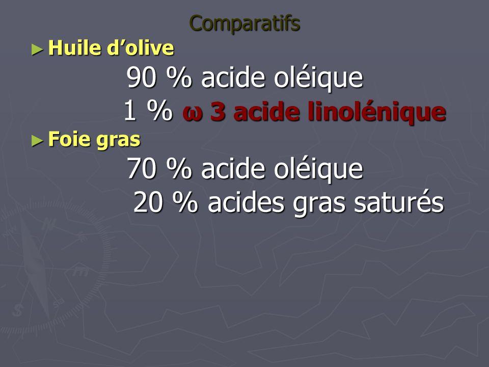 Comparatifs Huile dolive Huile dolive 90 % acide oléique 1 % ω 3 acide linolénique 1 % ω 3 acide linolénique Foie gras Foie gras 70 % acide oléique 20