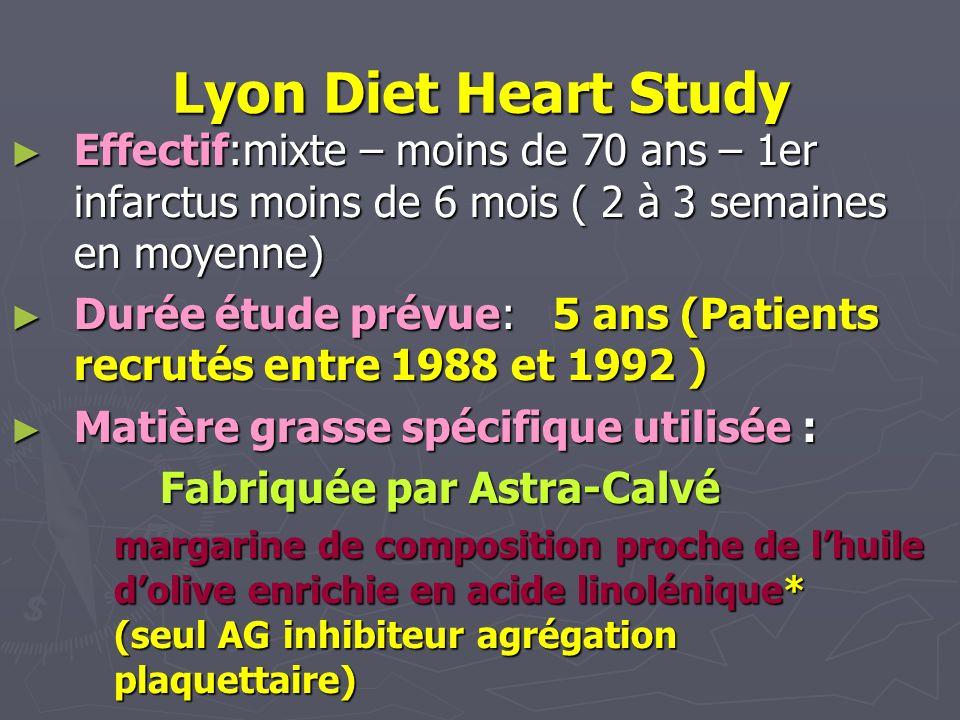 Lyon Diet Heart Study Effectif:mixte – moins de 70 ans – 1er infarctus moins de 6 mois ( 2 à 3 semaines en moyenne) Effectif:mixte – moins de 70 ans –