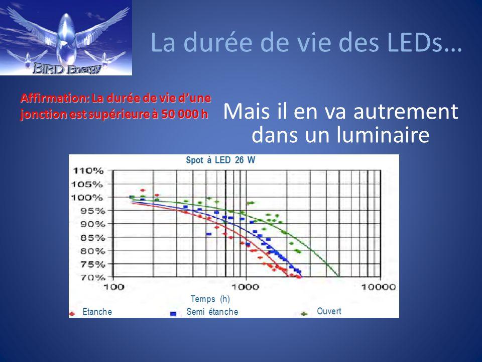 La durée de vie des LEDs… Affirmation: La durée de vie dune jonction est supérieure à 50 000 h Mais il en va autrement dans un luminaire