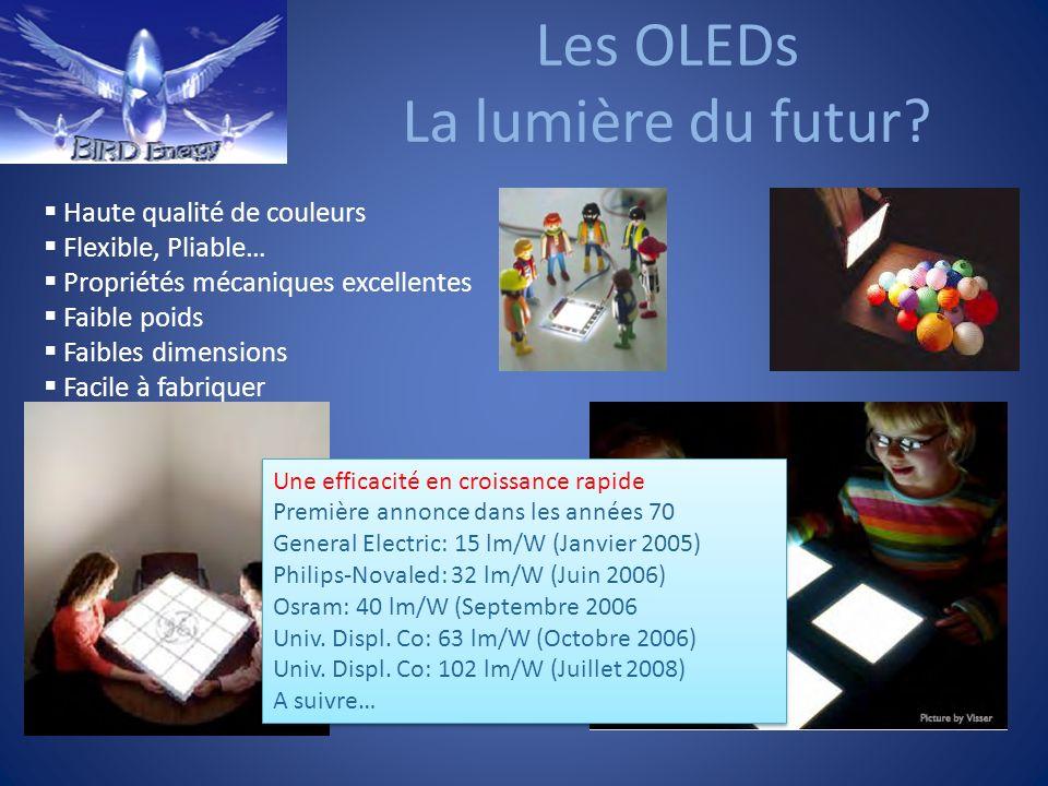 Les OLEDs La lumière du futur? Haute qualité de couleurs Flexible, Pliable… Propriétés mécaniques excellentes Faible poids Faibles dimensions Facile à