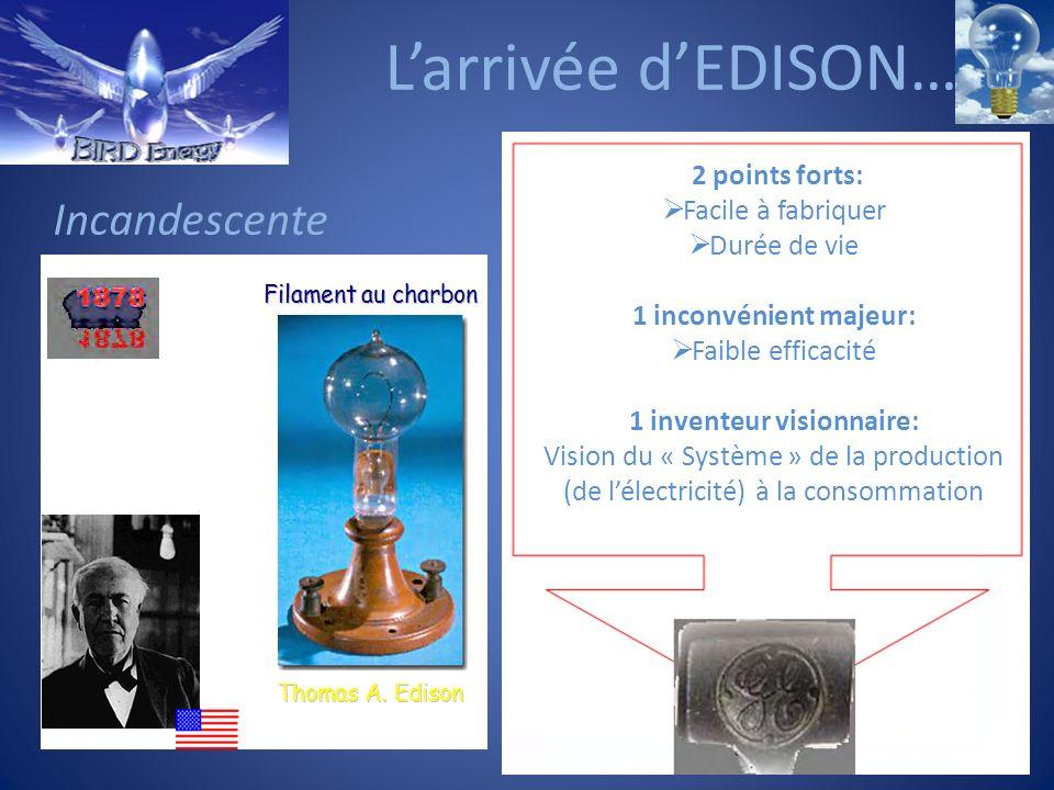 Larrivée dEDISON… 2 points forts: Facile à fabriquer Durée de vie 1 inconvénient majeur: Faible efficacité 1 inventeur visionnaire: Vision du « Systèm