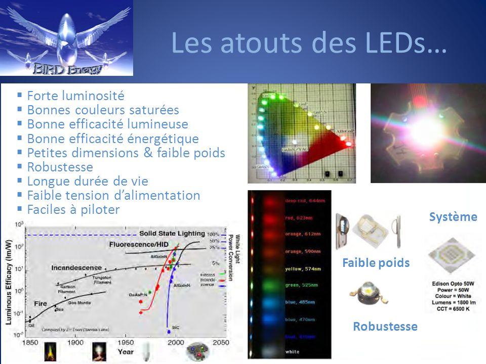 Les atouts des LEDs… Forte luminosité Bonnes couleurs saturées Bonne efficacité lumineuse Bonne efficacité énergétique Petites dimensions & faible poi