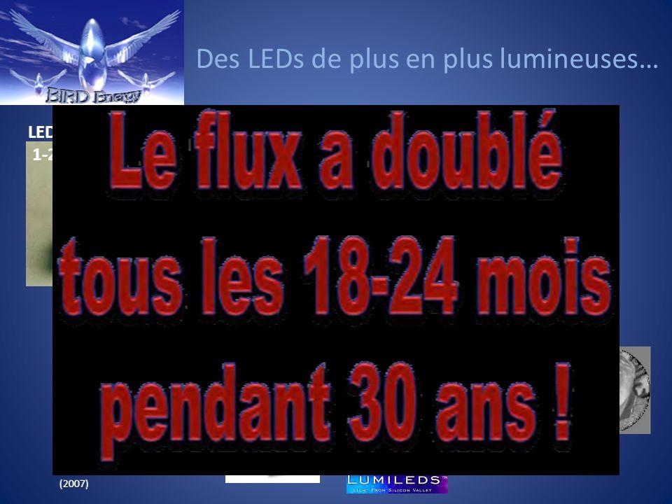 Des LEDs de plus en plus efficaces… 2009: Efficacité lumineuse de 249 lm/W (faible puissance) 145 lm/W (forte puissance)