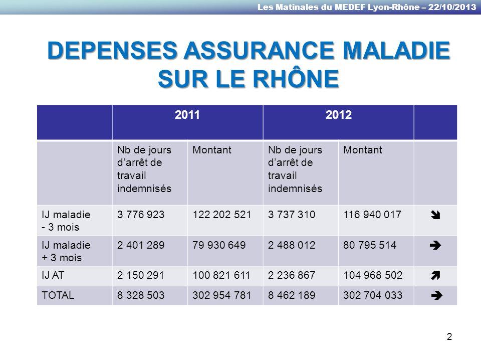 Les Matinales du MEDEF Lyon-Rhône – 22/10/2013 234 942 arrêts de travail maladie en 2012 pour 32 757 entreprises et établissements secondaires 3
