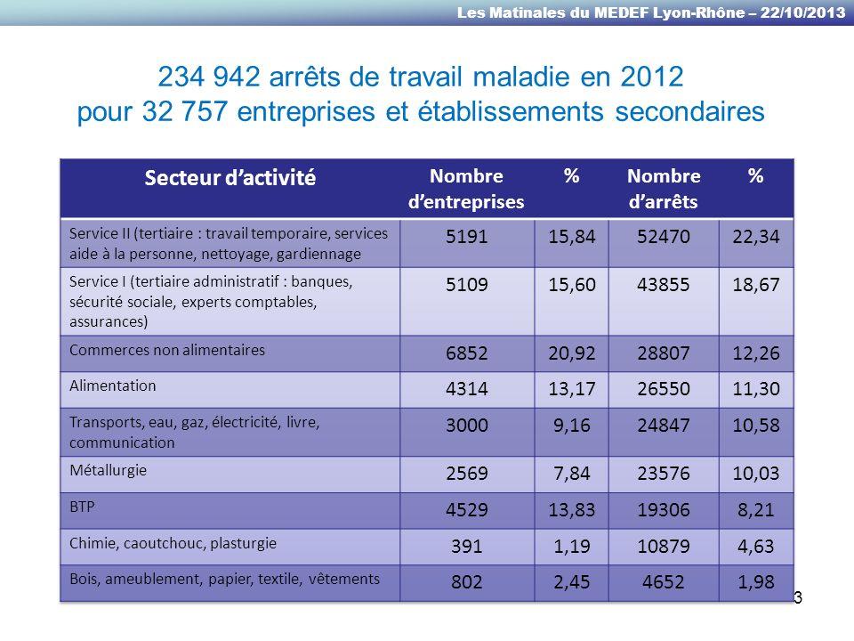 Les Matinales du MEDEF Lyon-Rhône – 22/10/2013 INCAPACITE TEMPORAIRE AT/MP 106 962 arrêts de travail en 2012 4