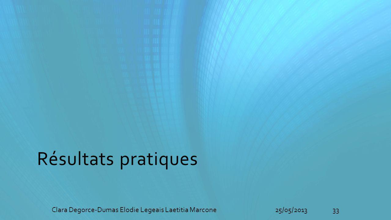 Résultats pratiques 33Clara Degorce-Dumas Elodie Legeais Laetitia Marcone25/05/2013