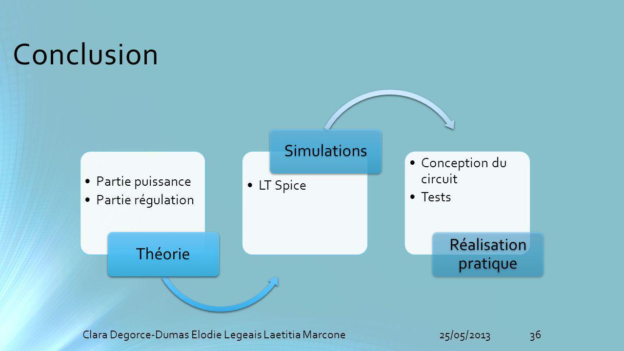 Conclusion 36Clara Degorce-Dumas Elodie Legeais Laetitia Marcone25/05/2013 Partie puissance Partie régulation Théorie LT Spice Simulations Conception