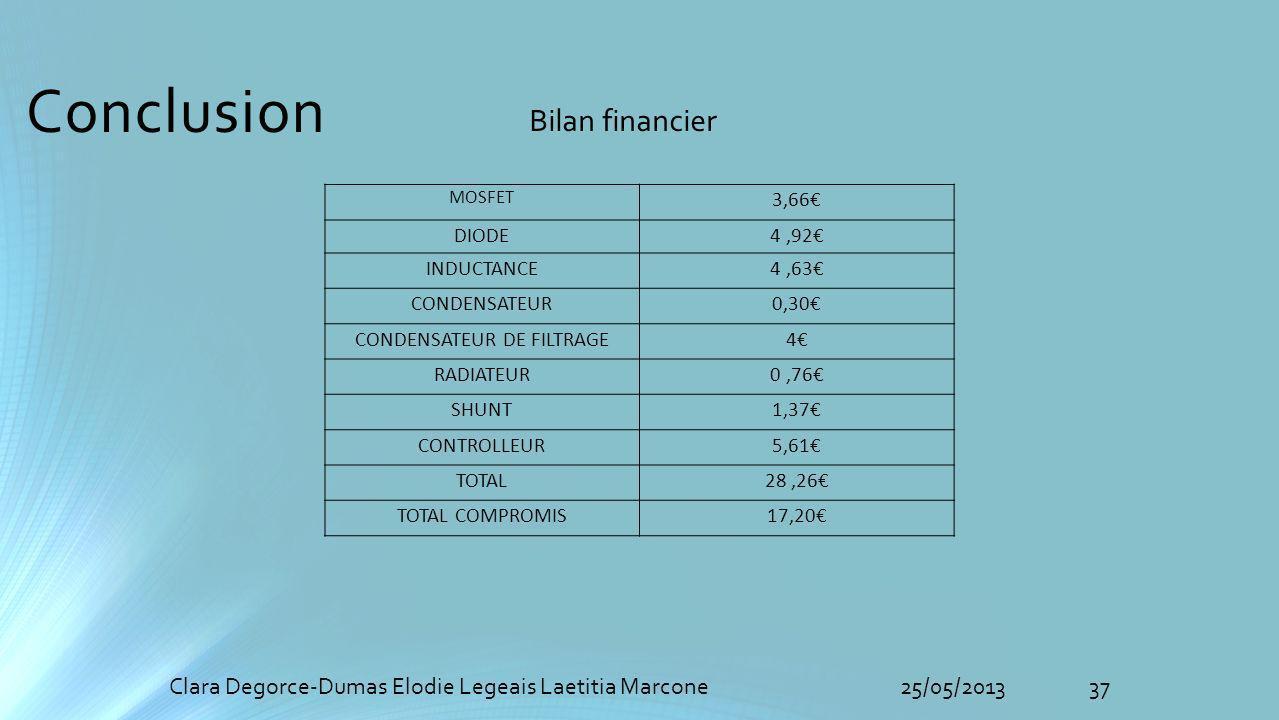 Conclusion 37Clara Degorce-Dumas Elodie Legeais Laetitia Marcone25/05/2013 MOSFET 3,66 DIODE4,92 INDUCTANCE4,63 CONDENSATEUR0,30 CONDENSATEUR DE FILTRAGE4 RADIATEUR0,76 SHUNT1,37 CONTROLLEUR5,61 TOTAL28,26 TOTAL COMPROMIS17,20 Bilan financier