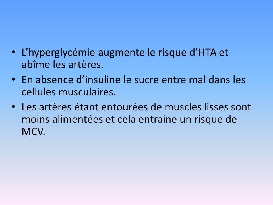 Le diabète est caractérisé par une glycémie à jeun (le matin) supérieur à 1,26 g/L et 2 g/L quel que soit le moment de la journée. 1 diabétique sur 2