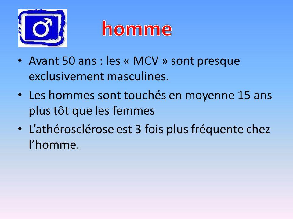 Avant 50 ans : les « MCV » sont presque exclusivement masculines.