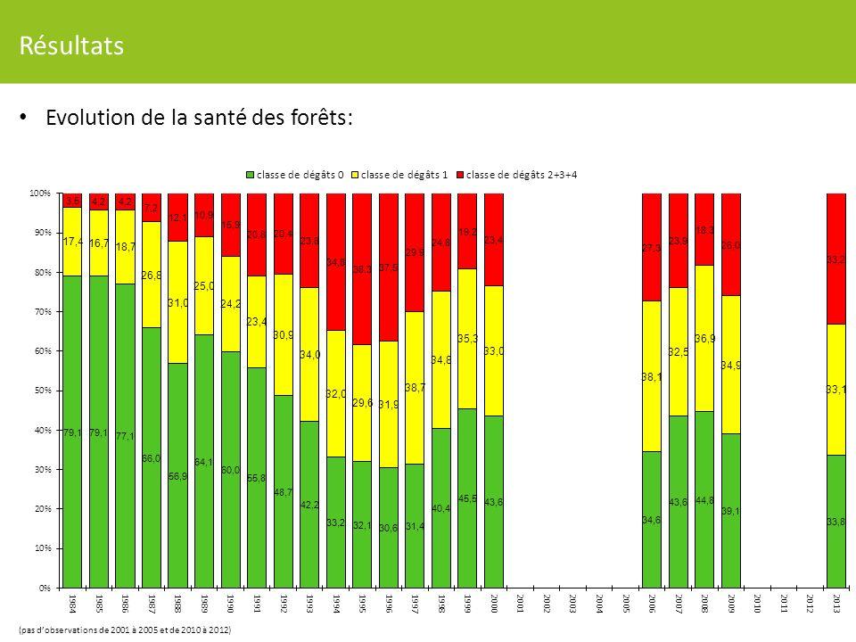 Résultats Evolution de la santé des forêts: (pas dobservations de 2001 à 2005 et de 2010 à 2012)