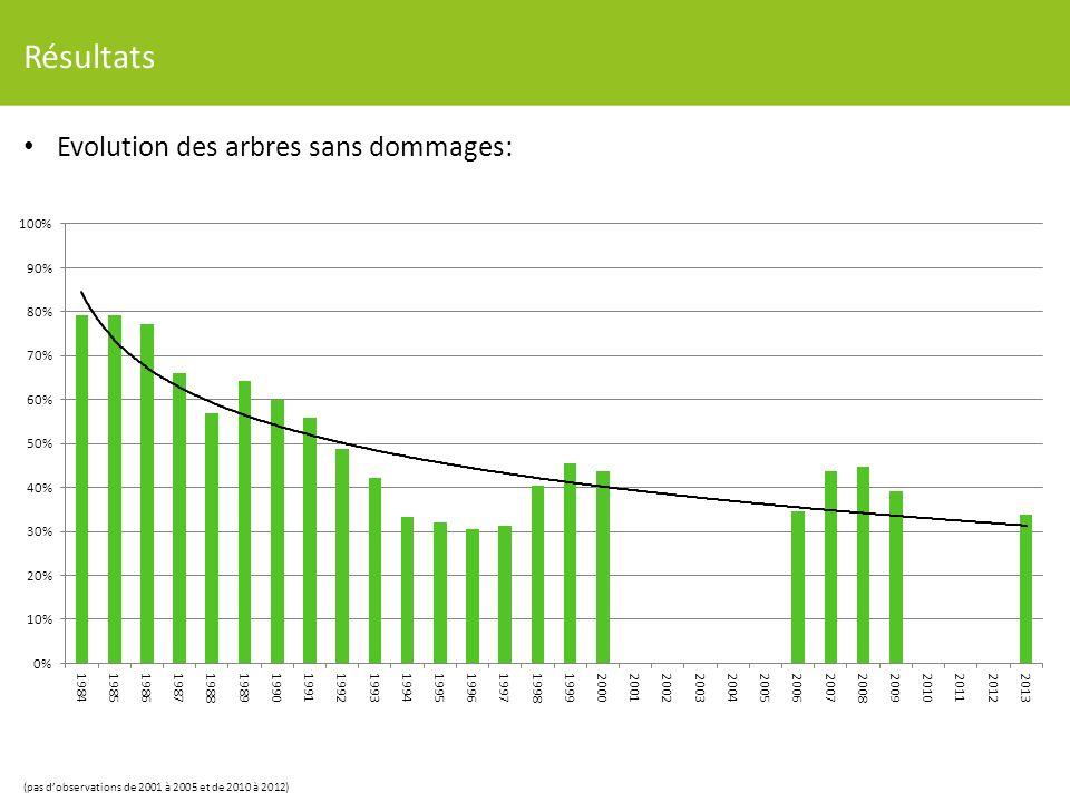 Résultats Evolution des arbres sans dommages: (pas dobservations de 2001 à 2005 et de 2010 à 2012)