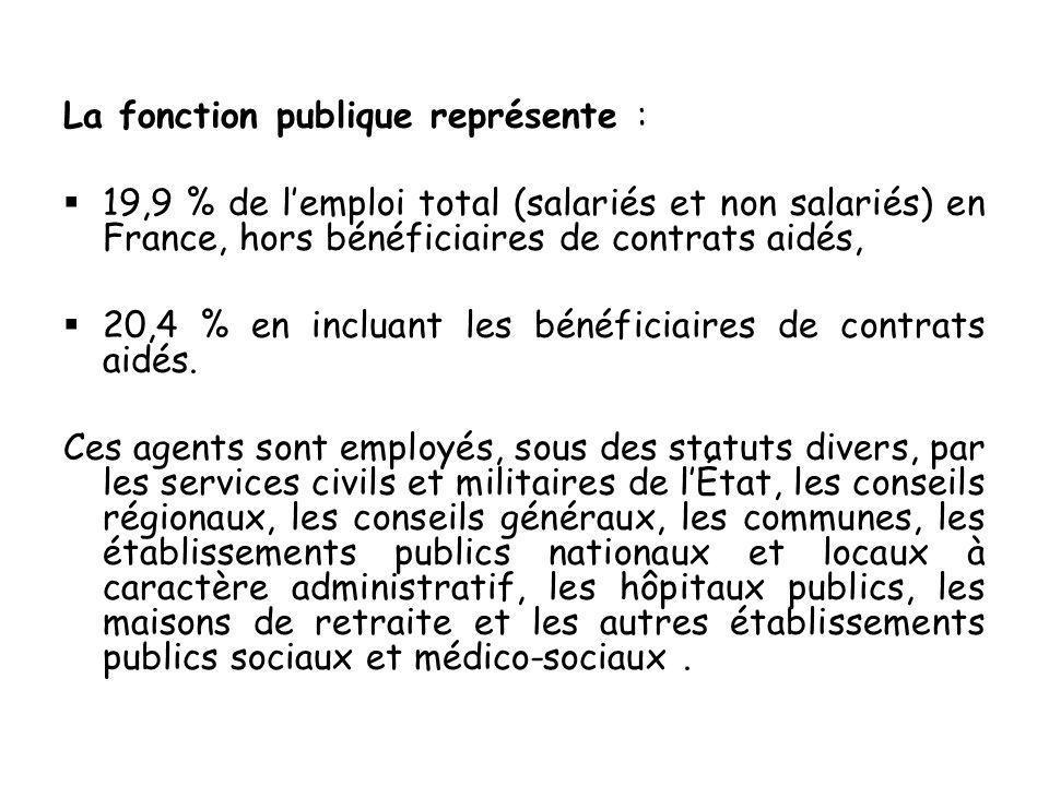 La fonction publique représente : 19,9 % de lemploi total (salariés et non salariés) en France, hors bénéficiaires de contrats aidés, 20,4 % en incluant les bénéficiaires de contrats aidés.
