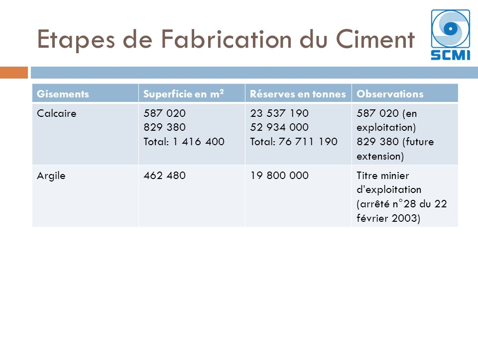 Etapes de Fabrication du Ciment GisementsSuperficie en m 2 Réserves en tonnesObservations Calcaire587 020 829 380 Total: 1 416 400 23 537 190 52 934 0