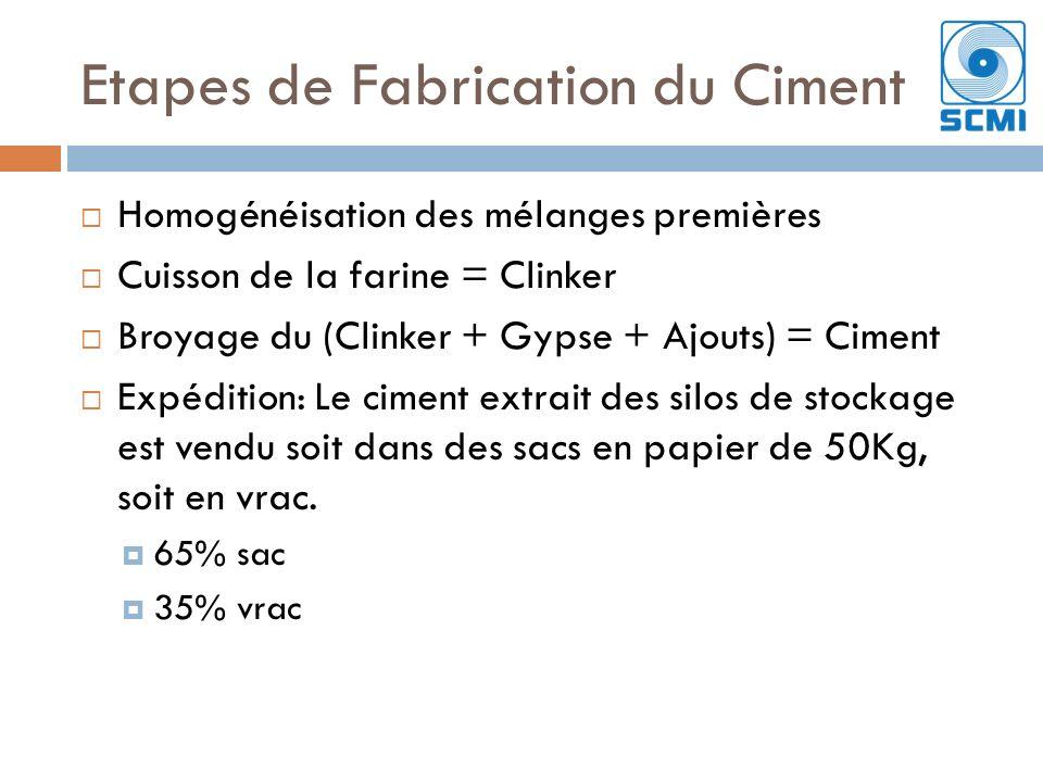 Etapes de Fabrication du Ciment Homogénéisation des mélanges premières Cuisson de la farine = Clinker Broyage du (Clinker + Gypse + Ajouts) = Ciment Expédition: Le ciment extrait des silos de stockage est vendu soit dans des sacs en papier de 50Kg, soit en vrac.