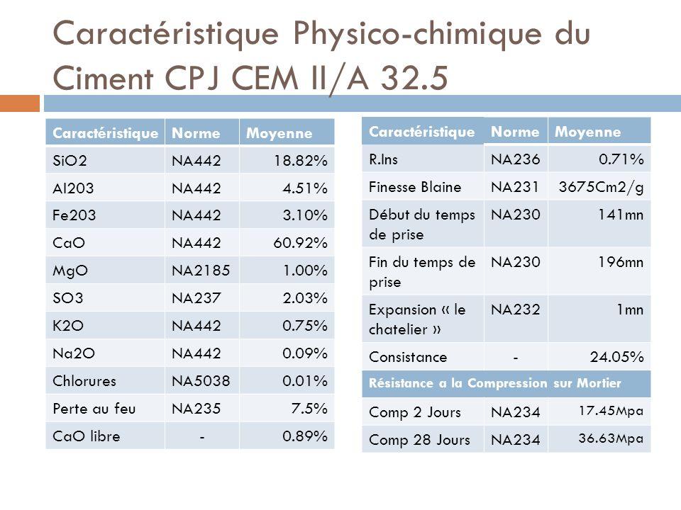 Caractéristique Physico-chimique du Ciment CPJ CEM ll/A 32.5 CaractéristiqueNormeMoyenne SiO2NA44218.82% AI203NA4424.51% Fe203NA4423.10% CaONA44260.92