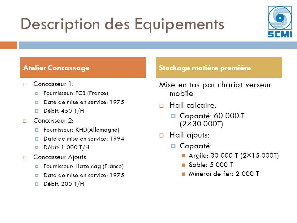 Concasseur 1: Fournisseur: FCB (France) Date de mise en service: 1975 Débit: 450 T/H Concasseur 2: Fournisseur: KHD(Allemagne) Date de mise en service: 1994 Débit: 1 000 T/H Concasseur Ajouts: Fournisseur: Hazemag (France) Date de mise en service: 1975 Débit: 200 T/H Mise en tas par chariot verseur mobile Hall calcaire: Capacité: 60 000 T (2×30 000T) Hall ajouts: Capacité: Argile: 30 000 T (2×15 000T) Sable: 5 000 T Minerai de fer: 2 000 T Atelier ConcassageStockage matière première