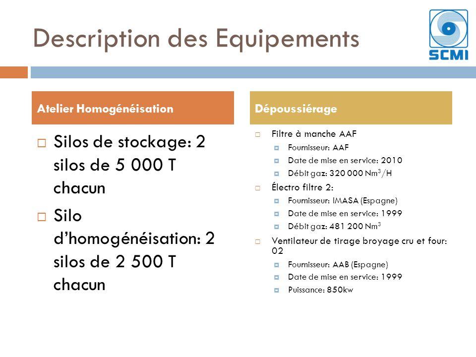 Description des Equipements Silos de stockage: 2 silos de 5 000 T chacun Silo dhomogénéisation: 2 silos de 2 500 T chacun Filtre à manche AAF Fournisseur: AAF Date de mise en service: 2010 Débit gaz: 320 000 Nm 3 /H Électro filtre 2: Fournisseur: IMASA (Espagne) Date de mise en service: 1999 Débit gaz: 481 200 Nm 3 Ventilateur de tirage broyage cru et four: 02 Fournisseur: AAB (Espagne) Date de mise en service: 1999 Puissance: 850kw Atelier HomogénéisationDépoussiérage