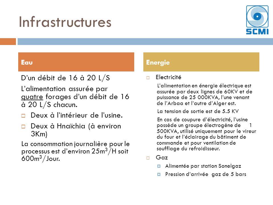 Infrastructures Dun débit de 16 à 20 L/S Lalimentation assurée par quatre forages dun débit de 16 à 20 L/S chacun. Deux à lintérieur de lusine. Deux à