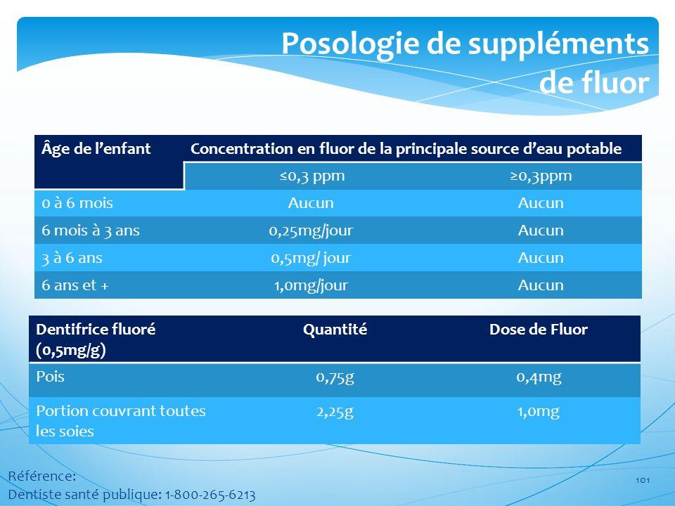 Posologie de suppléments de fluor Âge de lenfantConcentration en fluor de la principale source deau potable 0,3 ppm 0 à 6 moisAucun 6 mois à 3 ans0,25